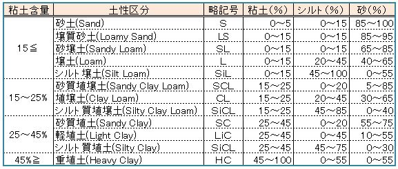 Soil_class