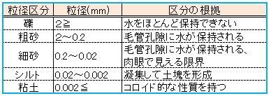Soil_particle_size